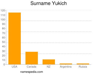 Surname Yukich