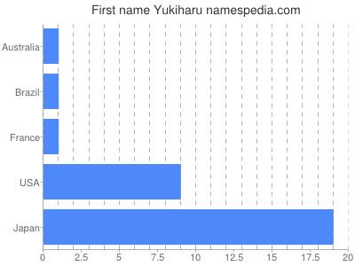 Given name Yukiharu