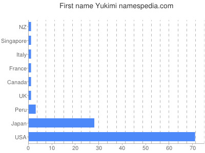 Yukimi - Names Encyclopedia