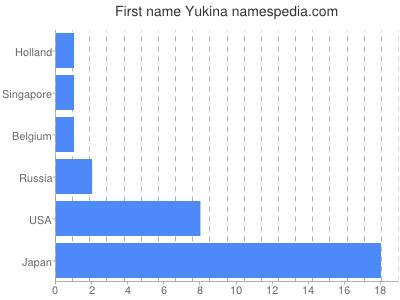 Given name Yukina