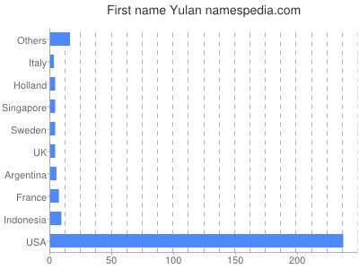 Given name Yulan