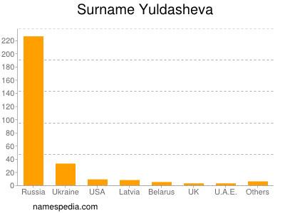 Surname Yuldasheva
