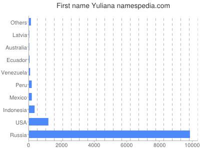 Vornamen Yuliana