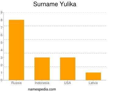 Surname Yulika