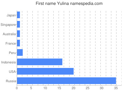 Given name Yulina