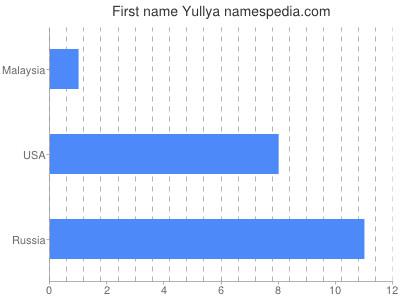 Given name Yullya