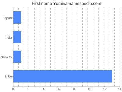 Given name Yumina