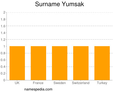 Surname Yumsak