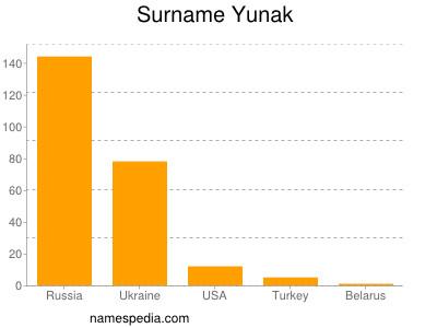 Surname Yunak
