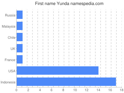 Vornamen Yunda