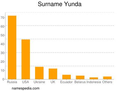 Familiennamen Yunda