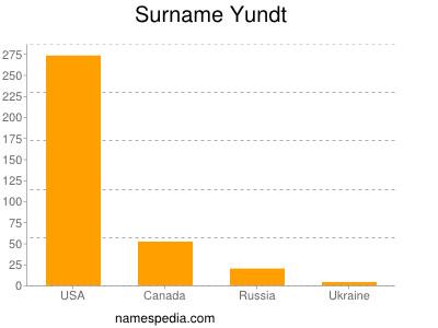 Surname Yundt