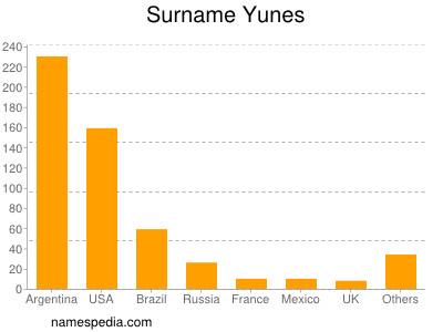 Familiennamen Yunes