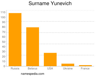 Surname Yunevich