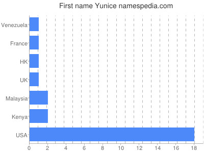 Given name Yunice