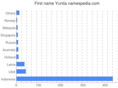 Given name Yunita