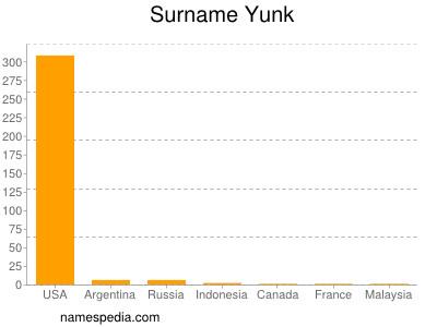 Familiennamen Yunk