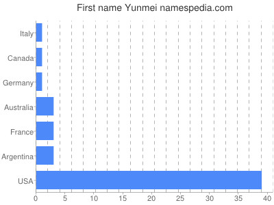 Given name Yunmei