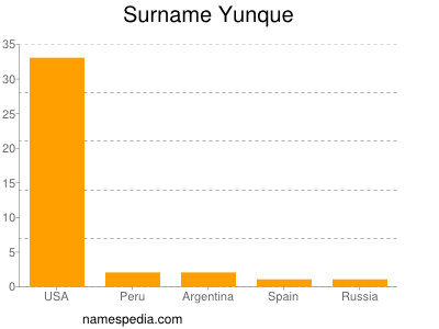 Surname Yunque