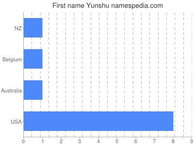 Given name Yunshu