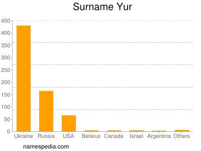 Surname Yur