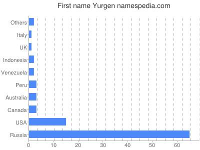 Given name Yurgen