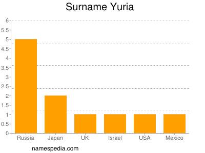 Surname Yuria