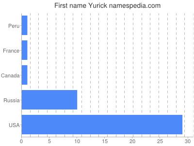 Given name Yurick