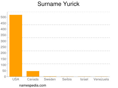 Surname Yurick