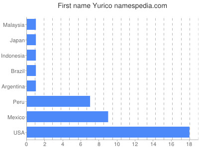Given name Yurico