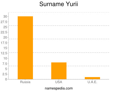 Surname Yurii