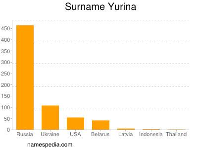Familiennamen Yurina