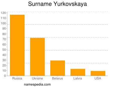 Surname Yurkovskaya