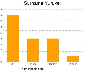 Surname Yuruker