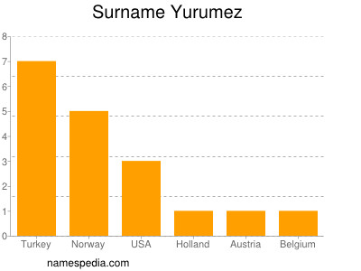 Surname Yurumez