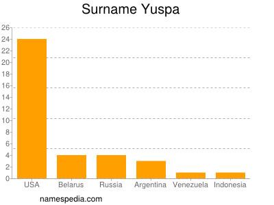 Surname Yuspa