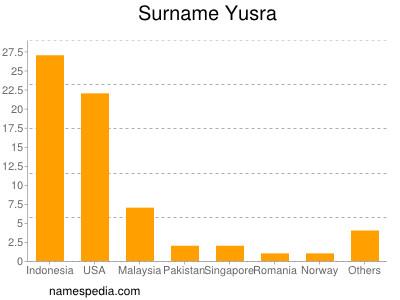 Surname Yusra