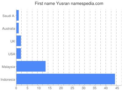 Given name Yusran