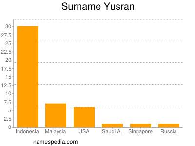 Surname Yusran