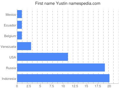 Vornamen Yustin