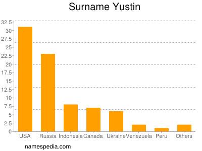 Familiennamen Yustin