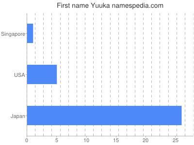 Given name Yuuka