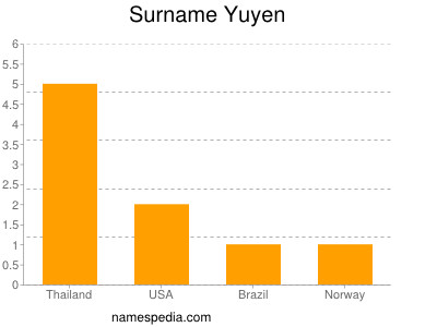 Surname Yuyen
