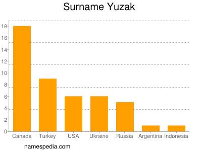 Surname Yuzak