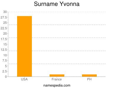 Surname Yvonna