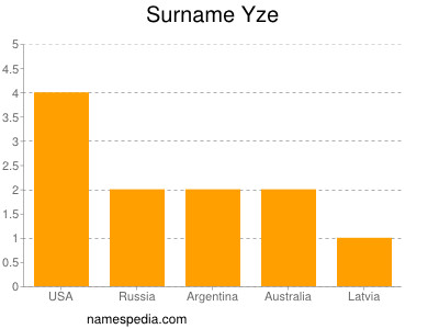 Surname Yze
