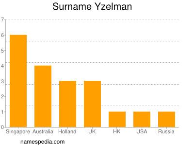 Familiennamen Yzelman