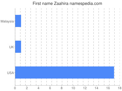 Given name Zaahira