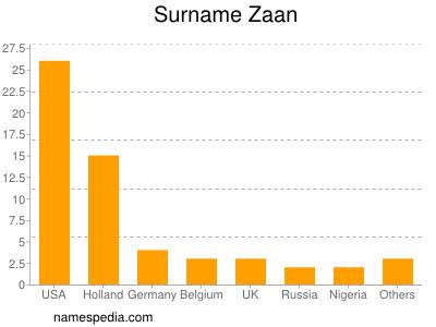 Surname Zaan