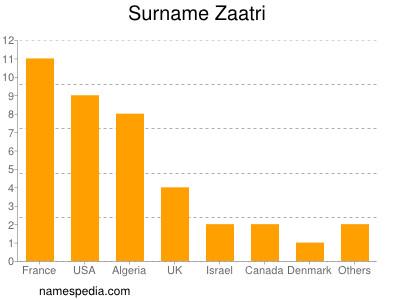 Surname Zaatri